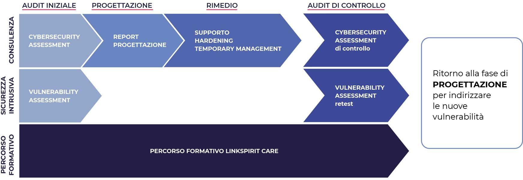 metodo di sicurezza informatica per le imprese strutturate