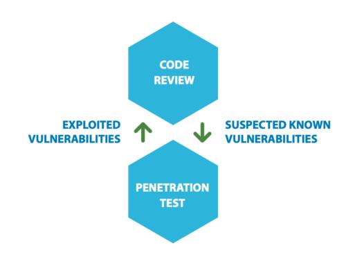 Application Security: Interazione tra Penetration Test e Code Review
